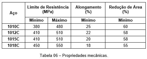 tabela06