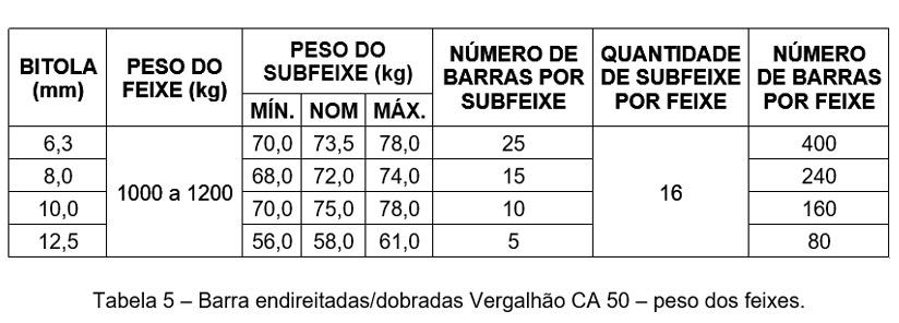 tabela-vergalhao-50-0
