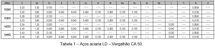 tabela-vergalhao-50